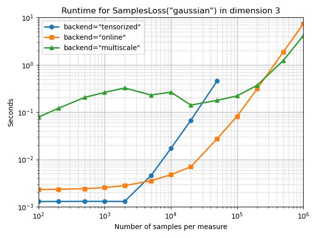 Benchmark SamplesLoss in 3D — GeomLoss