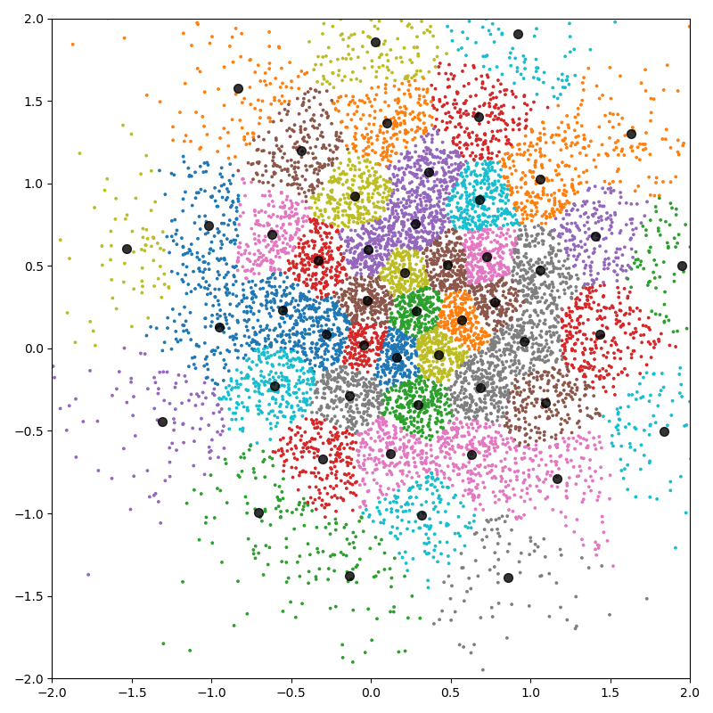 K-means clustering - PyTorch API — KeOps